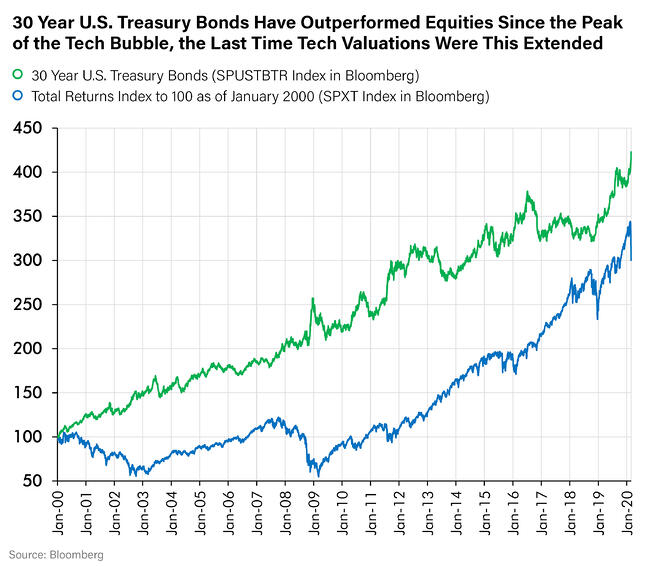 30 Year US Treasury Bonds Have Outperformed Equities Since the Peak of the Tech Bubble