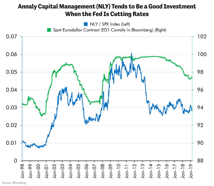 Annaly Capital Management Tends to  Be a Good Investment When the Fed is Cutting Rates