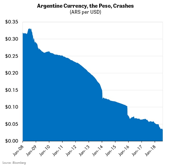Argentine Currency, the Peso, Crashes