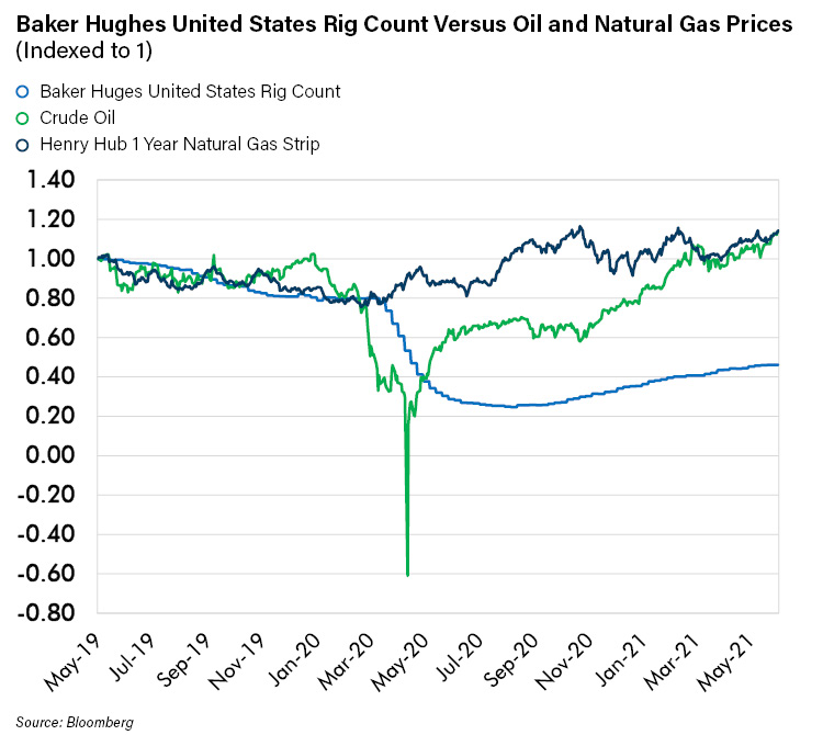 Baker Huges United States Rig Count Versus Oil and Natural Gas Prices