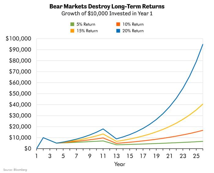 Bear Markets Destroy Long-Term Returns