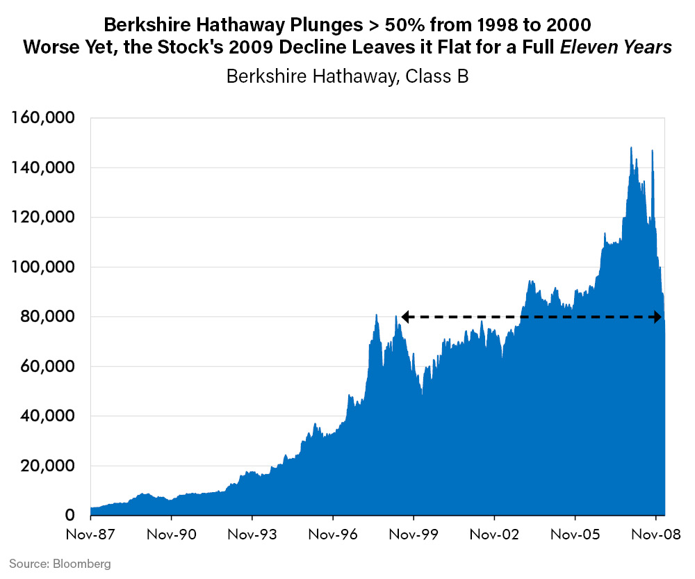 Berkshire Hathaway Plunges > 50% from 1998 to 2000. Worse Yet, the Stock's 2009 Decline Leave it Flat for a Full Eleven Years