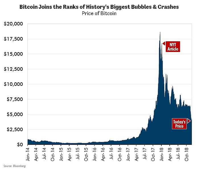 Bitcoin Joins the Ranks of History's Biggest Bubbles & Crashes