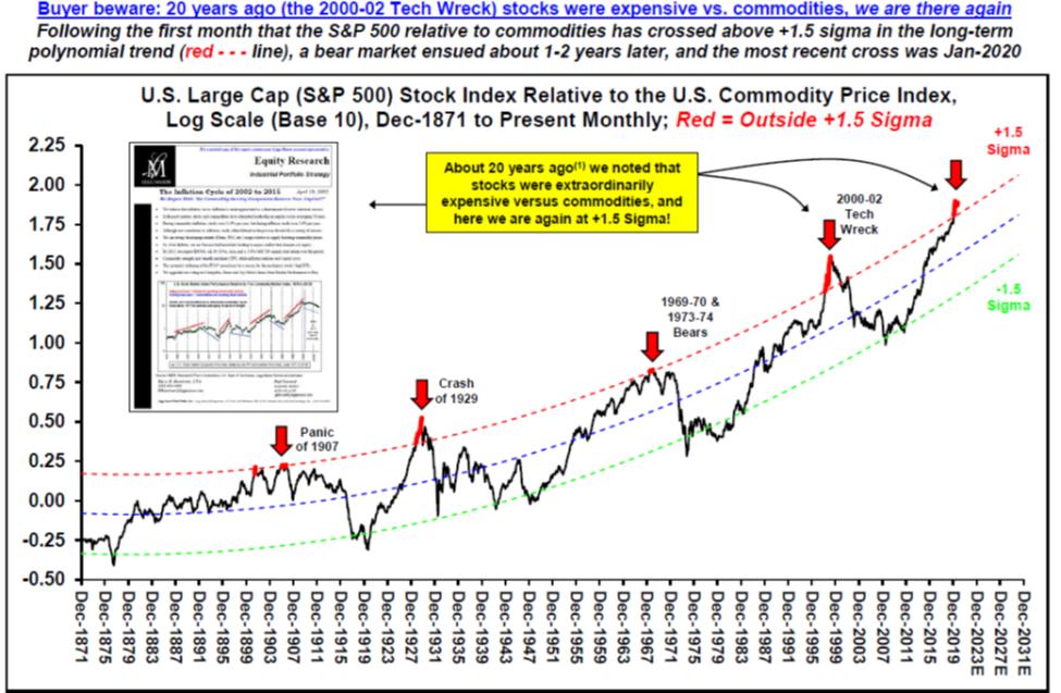 U.S. Large Cap Stock Index Relative to the U.S. Commodity Price Index