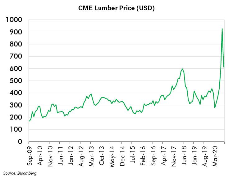 CME Lumber Price