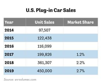 U.S. Plug-In Car Sales