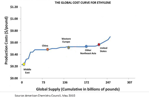 The Global Cost Curve of Ethylene 2002