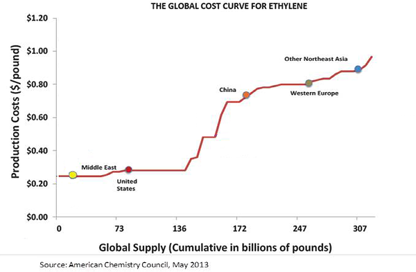 The Global Cost Curve for Ethylene 2013