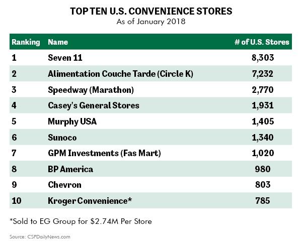 Top Ten U.S. Convenience Stores