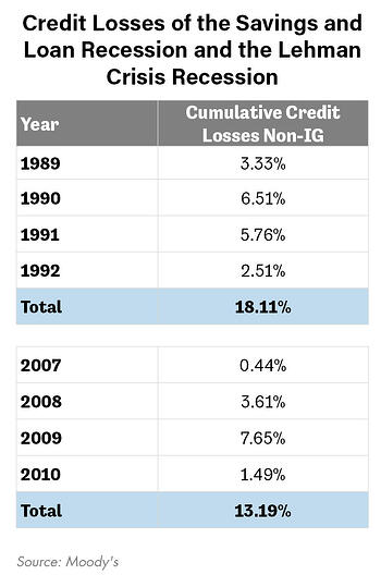 Credit Losses of the Savings and Loan Reession and the Lehman Crisis Recession-7