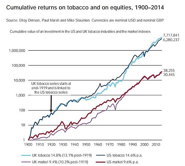 Cumulative Returns on Tobacco and Equities