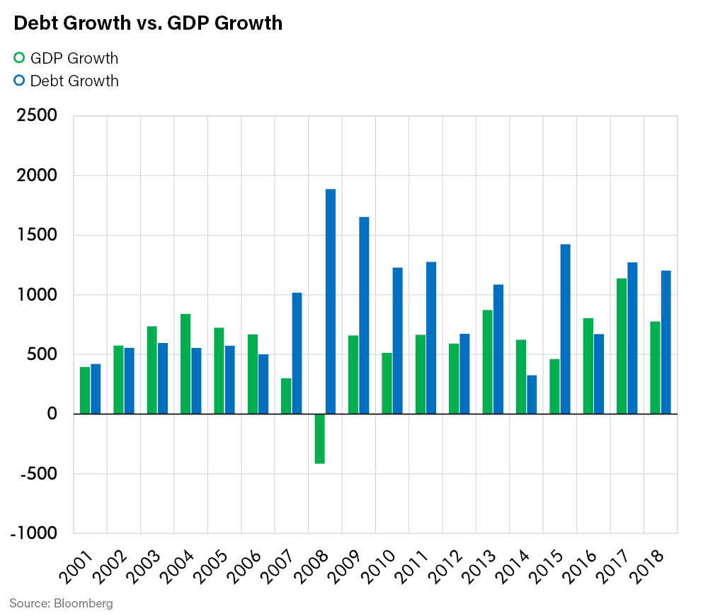 Debt Growth vs GDP Growth