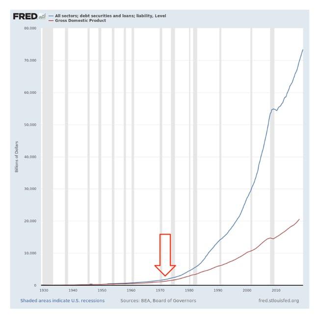 Debt Securities vs. GDP