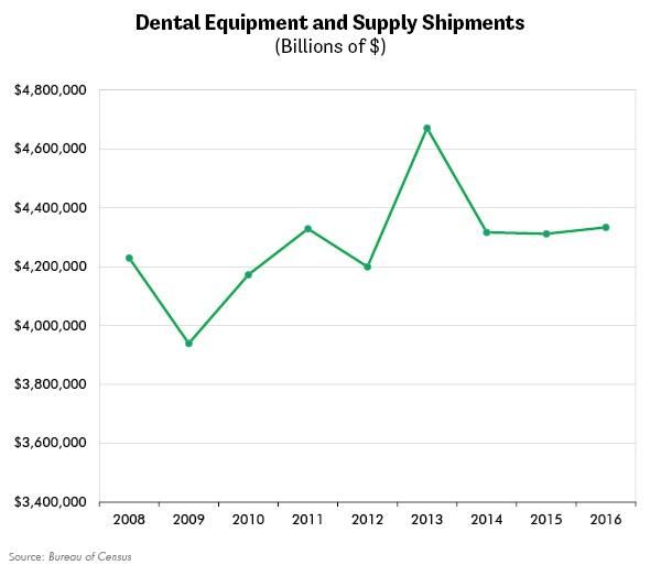 Dental Equipment and Supply Shipments