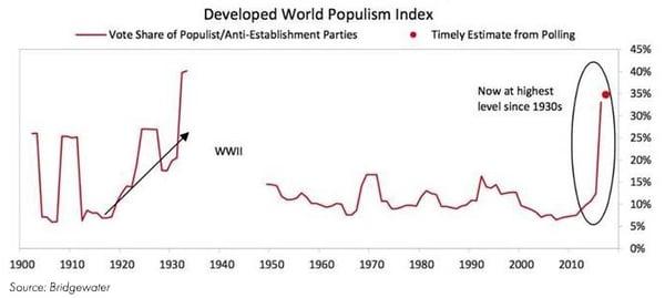 Developed World Populism