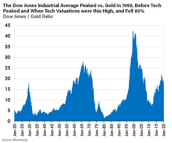 Dow Jones vs Gold-1