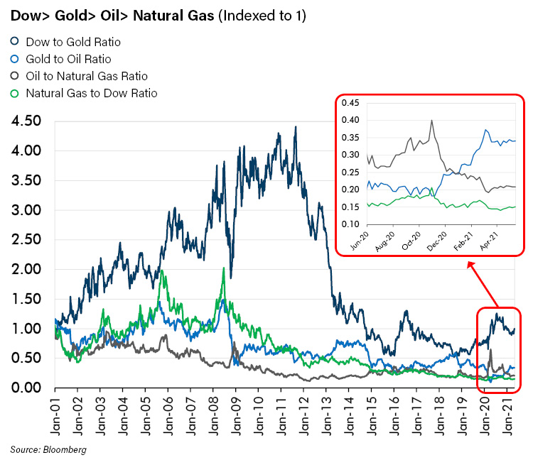 Dow to Gold to Oil to Natural Gas_2