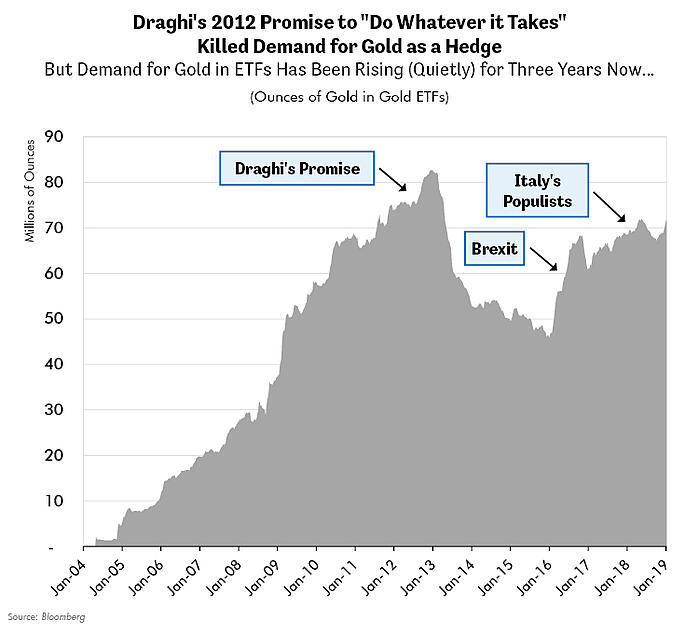 Draghis 2012 Promise to Do Whatever it Takes Killed Demand for Gold as a Hedge