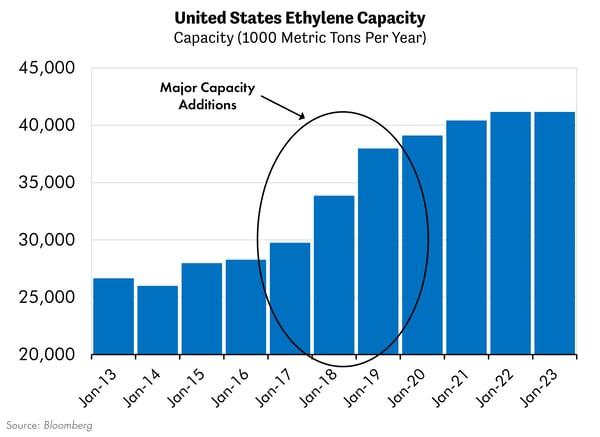 United States Ethylene Capacity