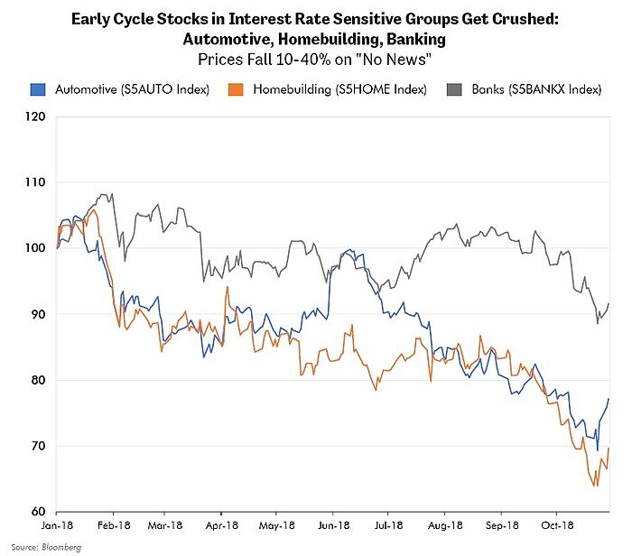 Early Cycle Stocks in Interest Rate Sensitive Groups Get Crushed