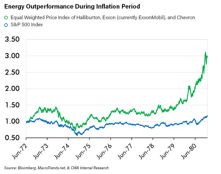 Energy Outperformance During Inflation Period