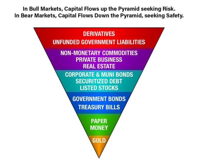 Exter's Pyramid