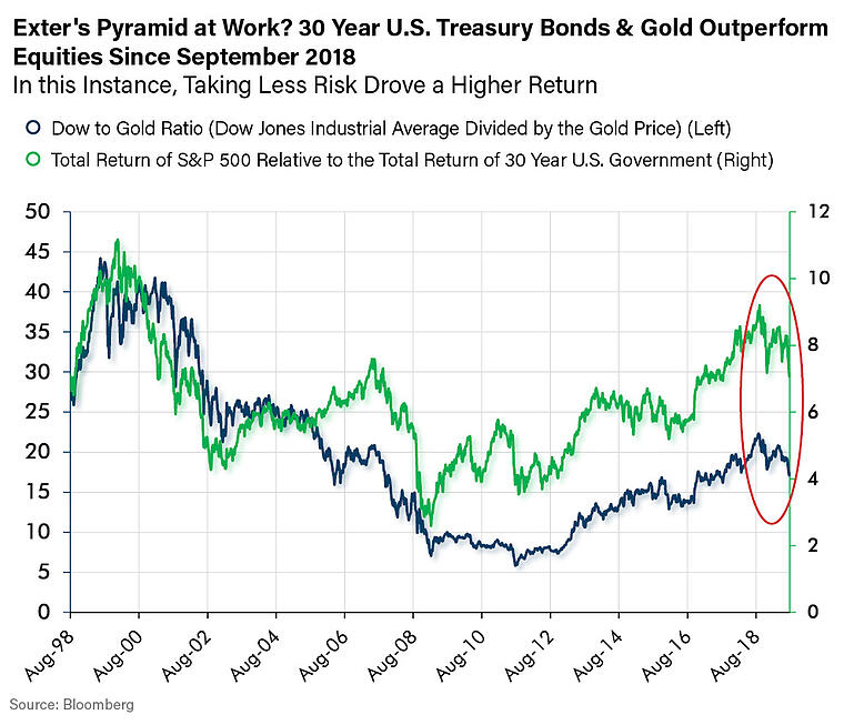 Exters Pyramid at Work? 30 Year US Treasury Bonds & Gold Outperform Equities Since September 2018