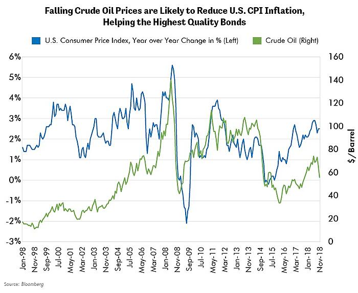 Falling Crude Oil Prices are Likely to Reduce U.S. CPI Inflation, Helping the Highest Quality Bonds
