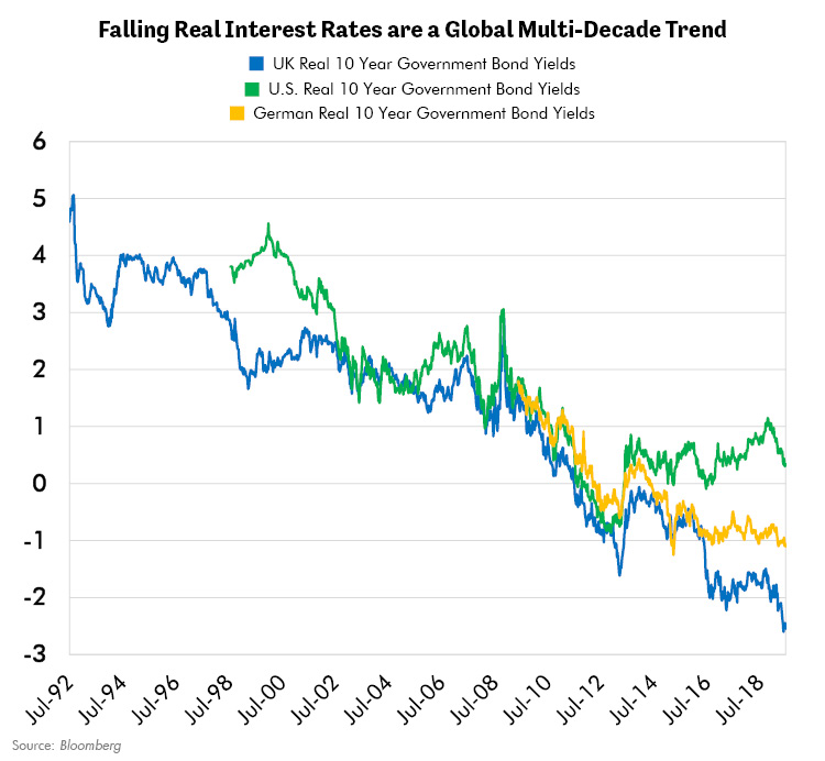 Falling Real Interest Rates are a Global Multi-Decade Trend