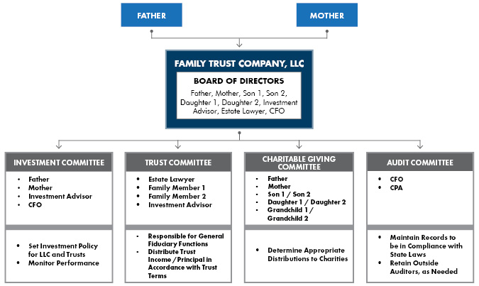 Family Trust Company, LLC - How it Works_72
