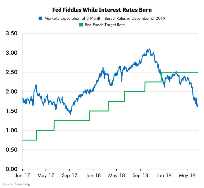 Fed Fiddles While Interest Rates Burn