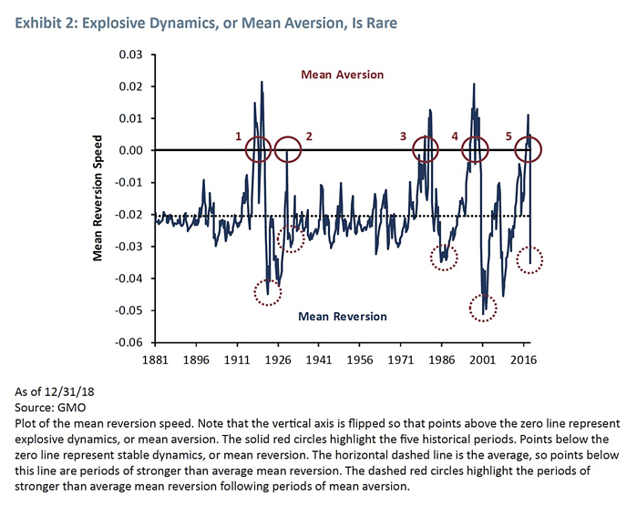 Exhibit 2: Explosive Dynamics, or Mean Aversion, Is Rare