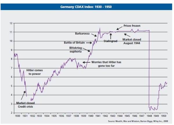 Germany CDAX Index