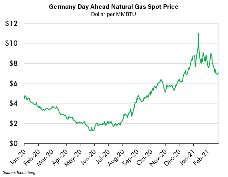 Germany Day Ahead Natural Gas Spot Price
