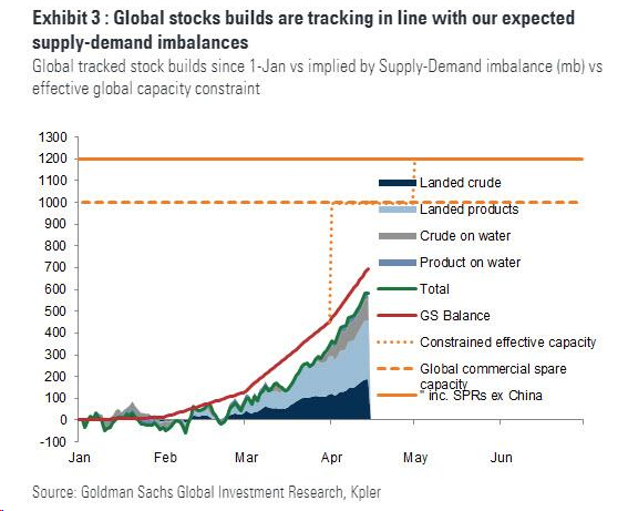 Global Stocks Builds are Tracking in Line with our Expected Supply-Demand Imbalances