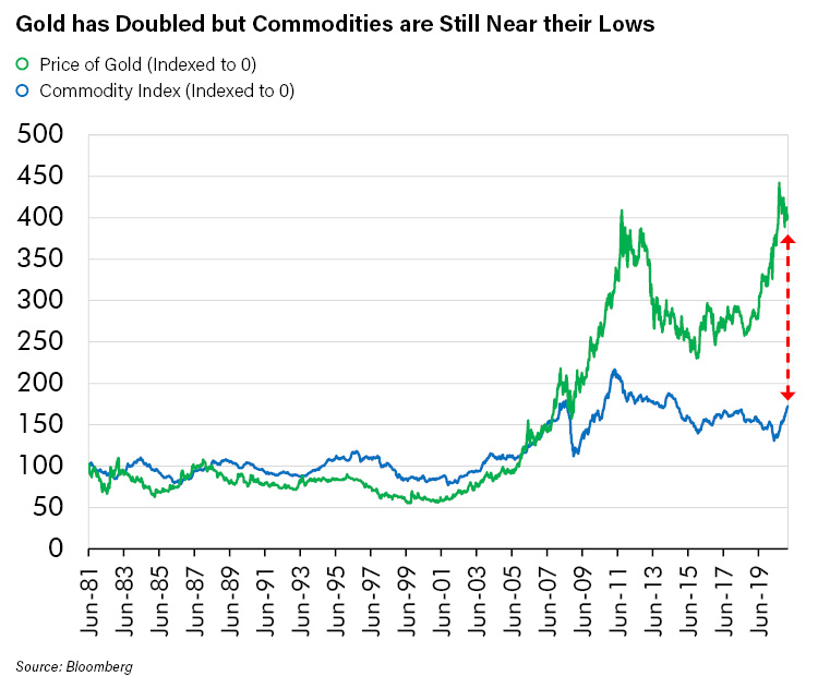 Gold has Doubled but Commodities are Still Near their Lows_1-1