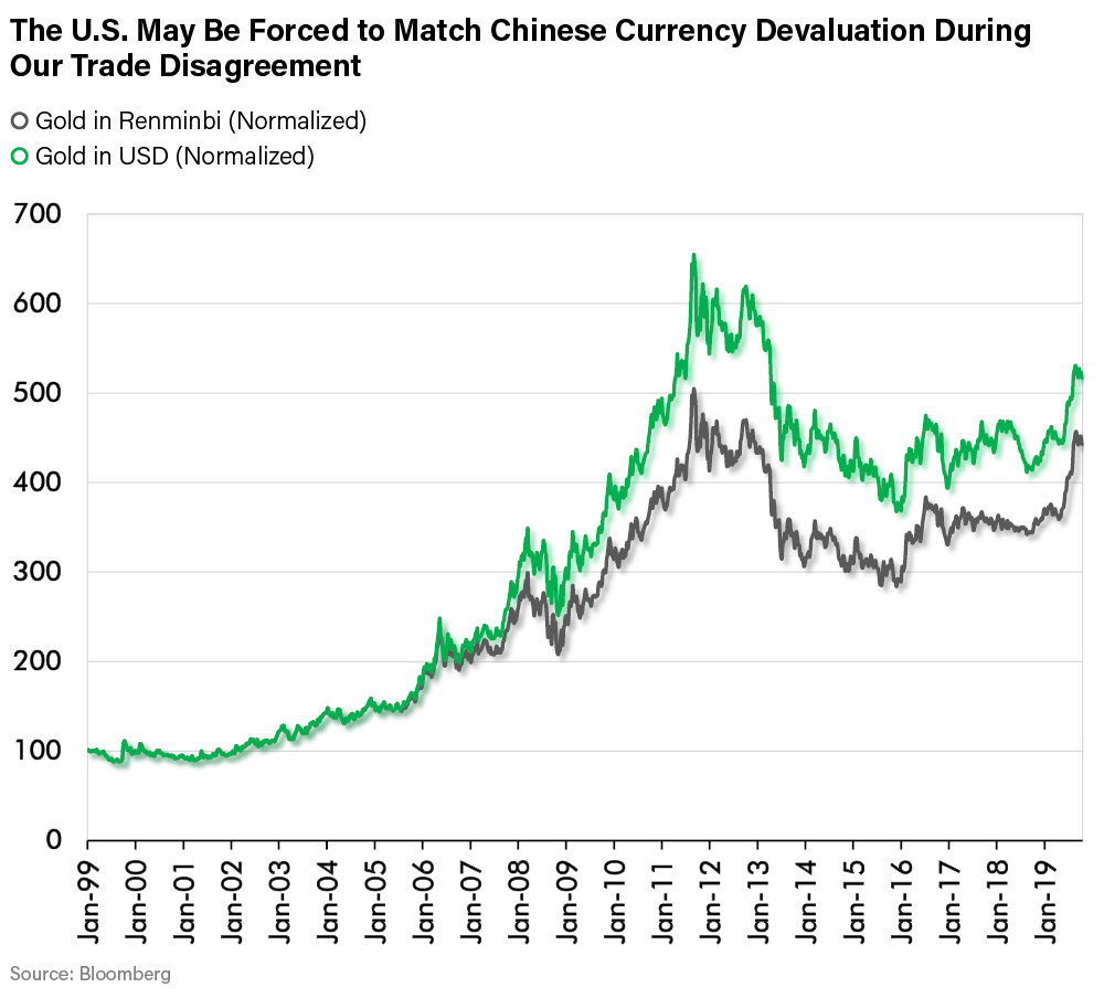 The U.S. May Be Forced to Match Chinese Currency Devaluation During Our Trade Disagreement