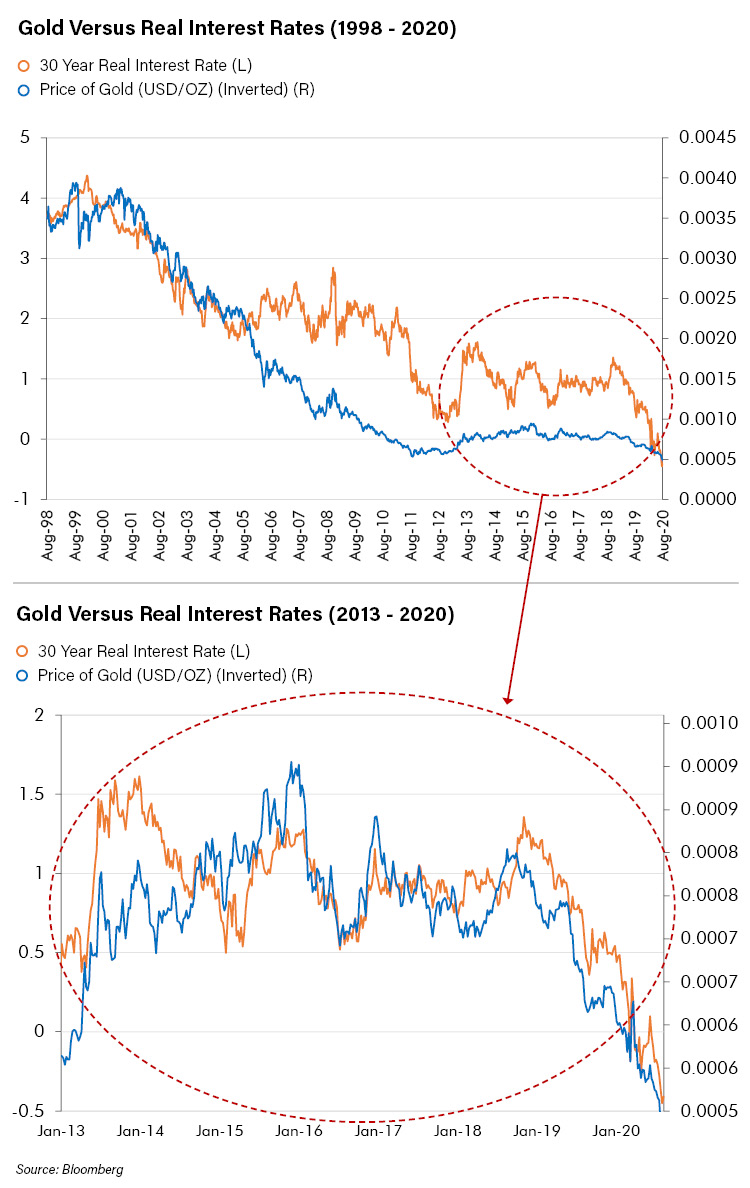 Gold vs Real Interest Rates