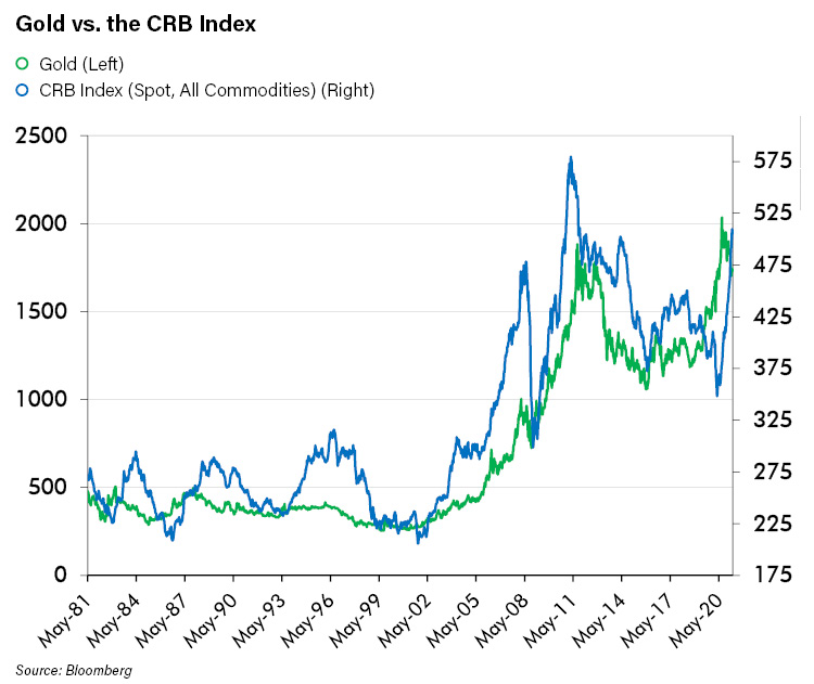 Gold vs the CRB Index