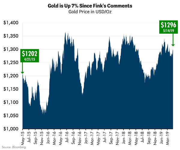 Gold is Up 7% Since Fink's Comments