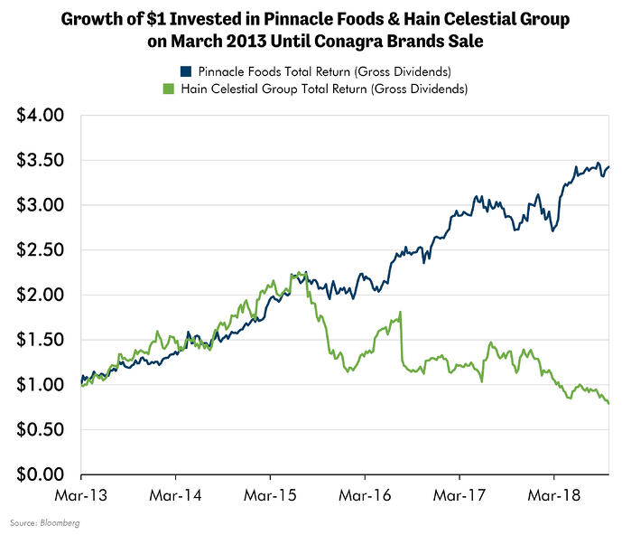 Growth of $1 Invested in Pinnacle Foods & Hain Celestial Group on Marc 2013 Until Conagra Brands Sale