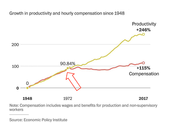 Growth in Productivity and hourly compensation since 1948