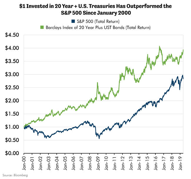 $1 Invested in 20 Year Treasuries vs S&P 500