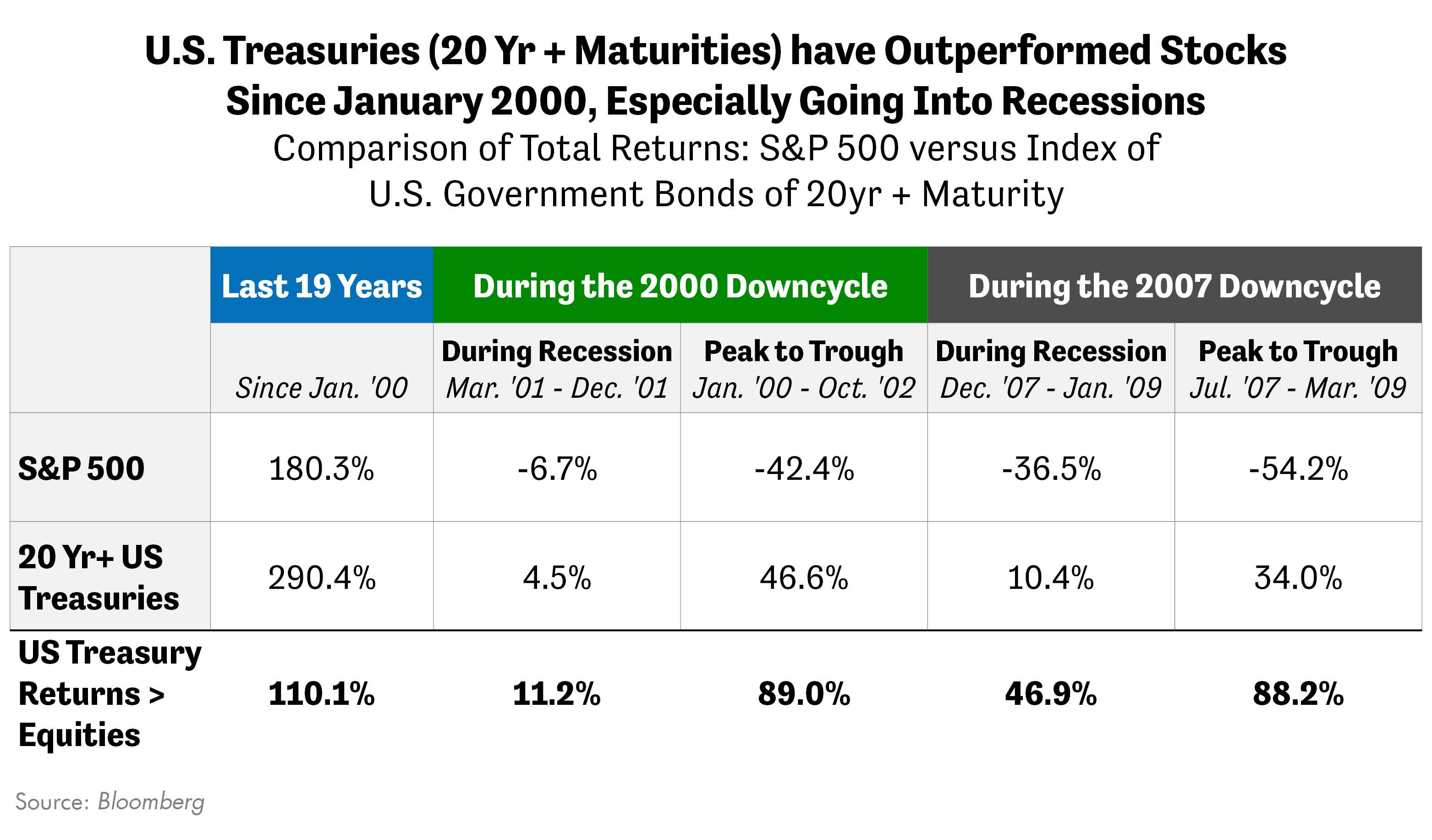 U.S. Treasuries have Outperformed Stocks Since January 2000
