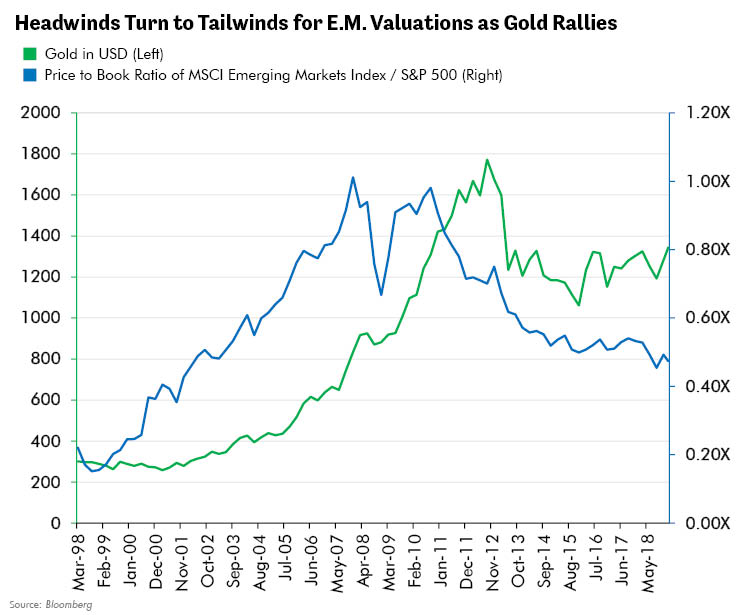 Headwinds Turn to Tailwinds for E.M. Valuations as Gold Rallies