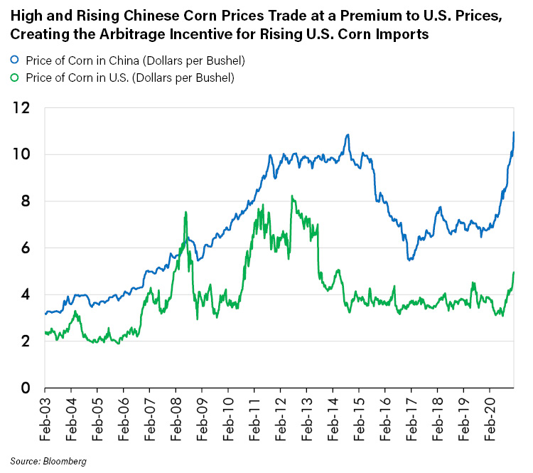 High and Rising Chinese Corn Prices Trade at a Premium to US Prices Creating Arbitrage Incentive for Rising US Corn Imports_1