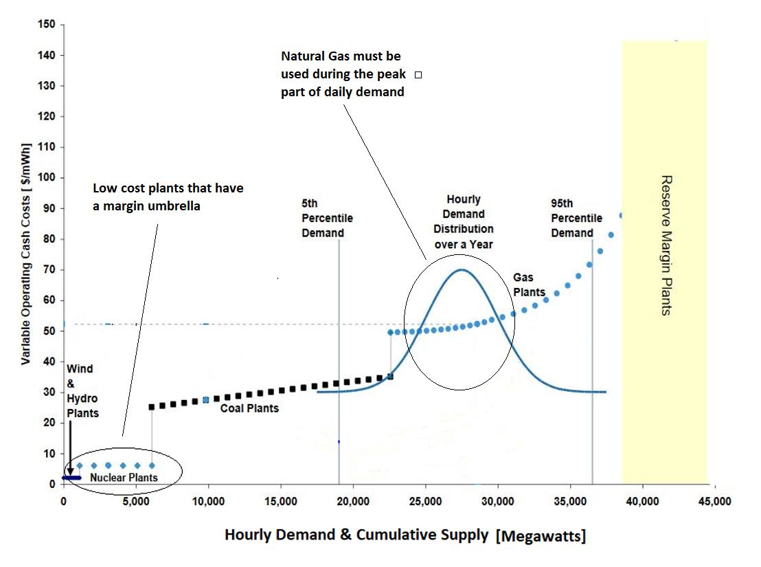 Hourly Demand & Cumulative Supply