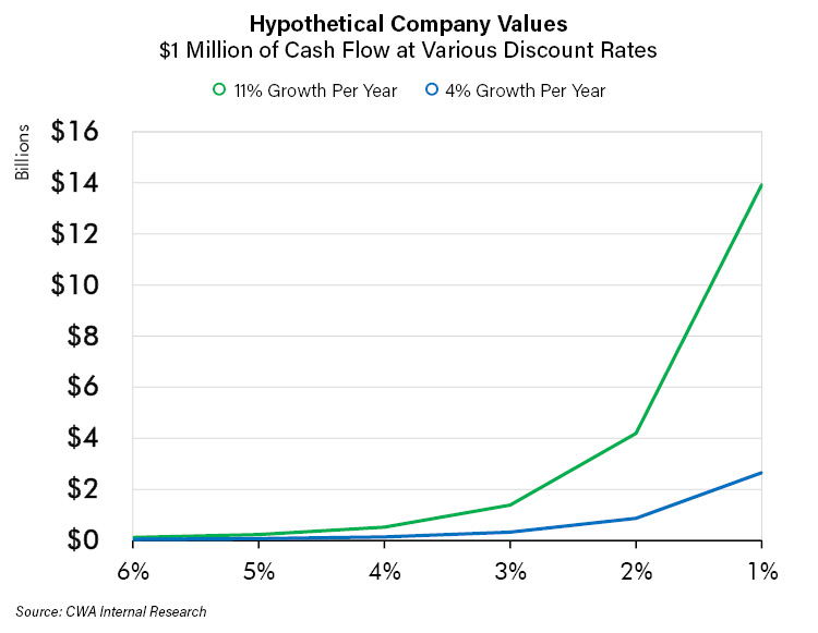 Hypothetical Company Values