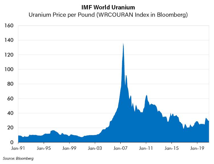 IMF World Uranium