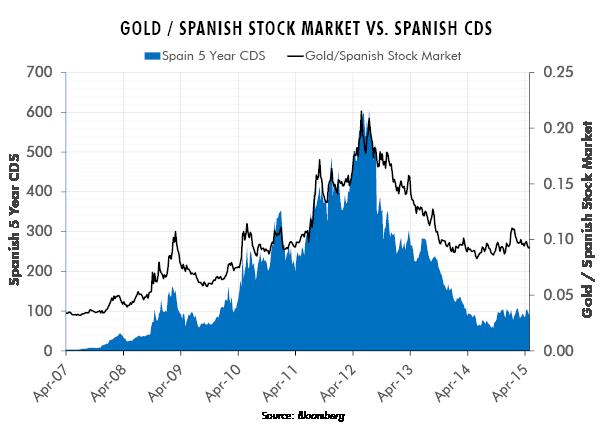 Gold / Spanish Stock Market vs. Spanish CDs